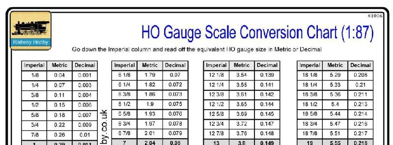 Ho Scale Conversion Chart Guna Digitalfuturesconsortium Org